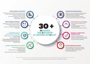 30 mesures per enfortir el sistema de salut